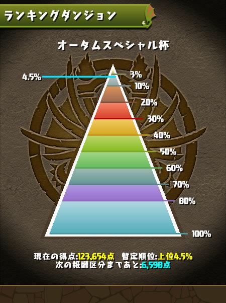 オータムスペシャル杯 4.5%にランクイン