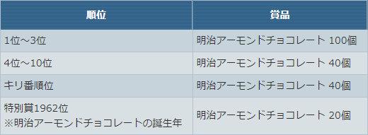 「明治アーモンドチョコレート」杯【モンスター合計★30以下】賞品