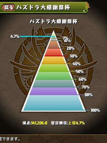 のっちのパズドラ大感謝祭杯の最終順位は4.7%