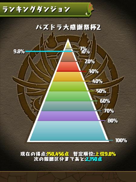 パズドラ大感謝祭杯2 9.8%にランクイン