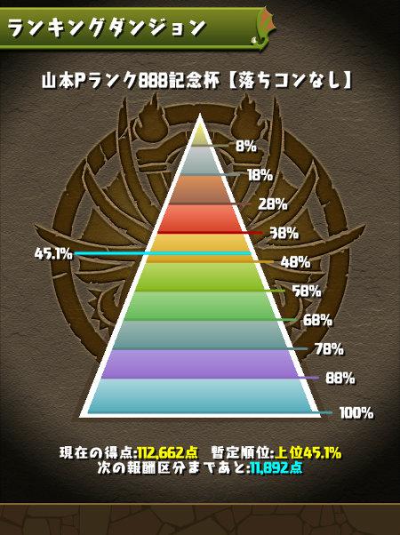 山本Pランク888記念杯 45%にランクイン