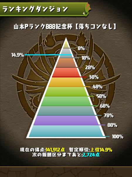 山本Pランク888記念杯 14%にランクイン