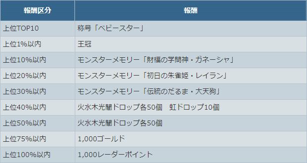 「ベビースターポテト丸」杯【チーム合計★40以下】ゲーム内報酬