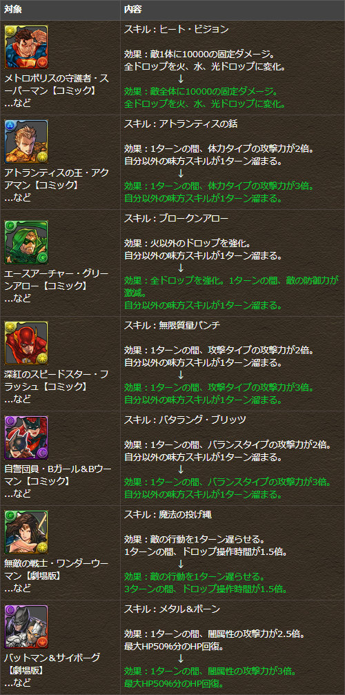 一部キャラクターのスキルを調整