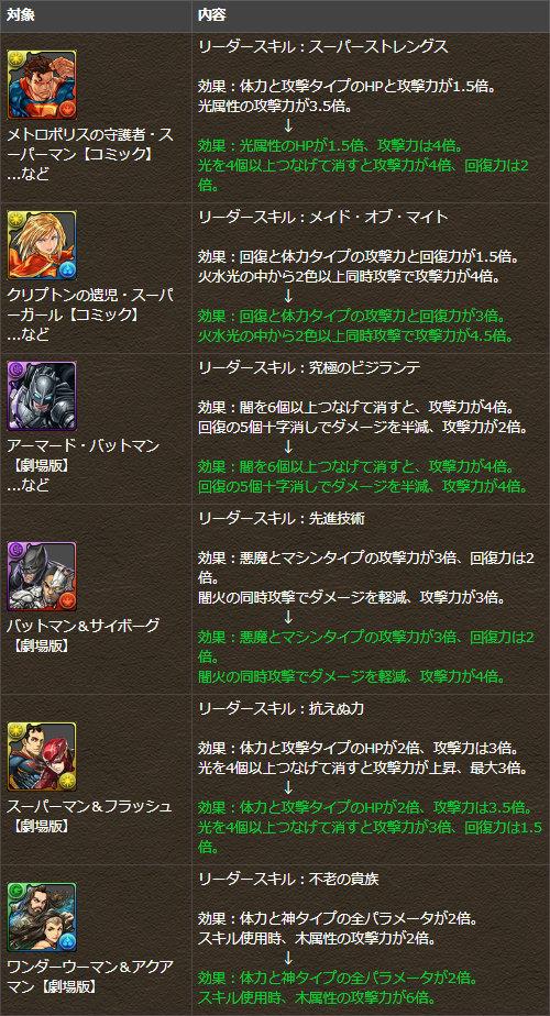 一部キャラクターのリーダースキルを調整
