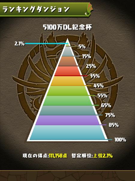 5100万DL記念杯 2.1%にランクイン