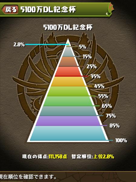 5100万DL記念杯 2.8%にランクイン
