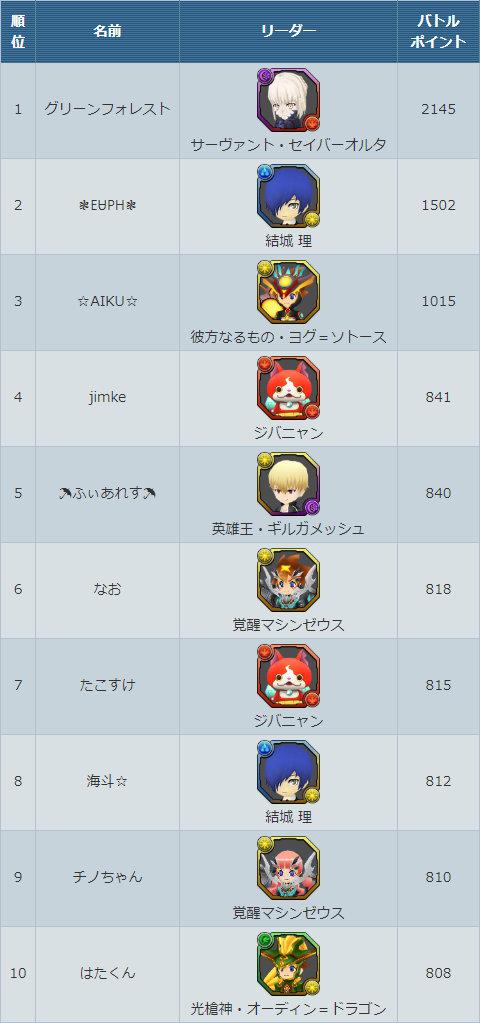 ランキング上位TOP10