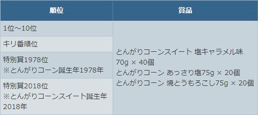 「とんがりコーンスイート」杯【チーム合計★40以下】賞品