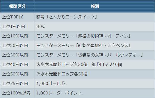 「とんがりコーンスイート」杯【チーム合計★40以下】ゲーム内報酬