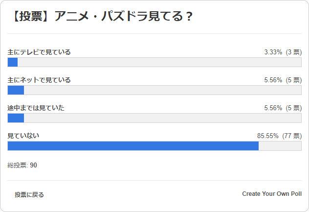 アニメ・パズドラ見てる? 投票結果棒グラフ