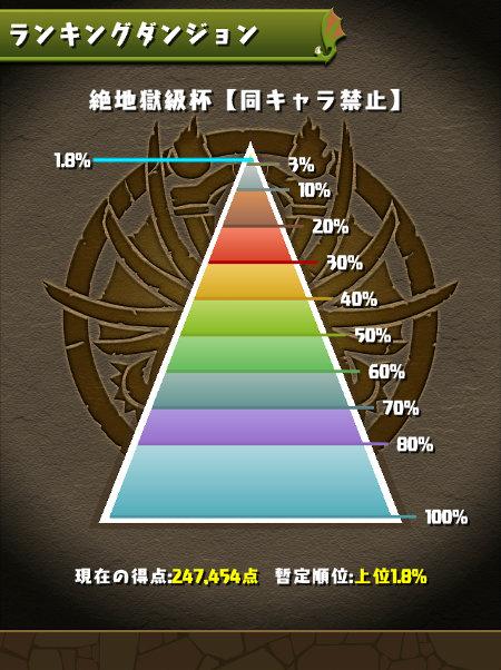 絶地獄級杯 1.8%にランクイン