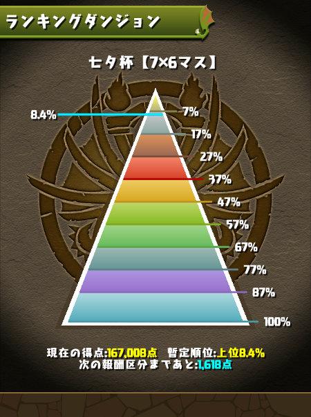 七夕杯 8%にランクイン