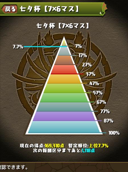 七夕杯 7.7%にランクイン