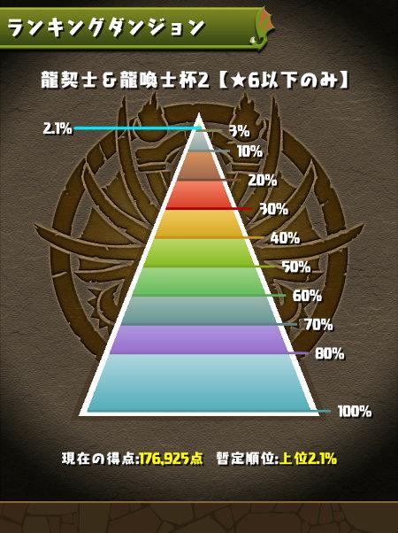 龍契士&龍喚士杯2 2.1%にランクイン