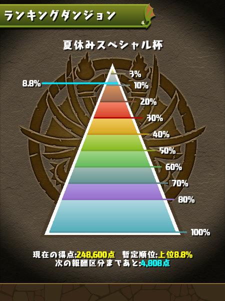 夏休みスペシャル杯 8.8%にランクイン