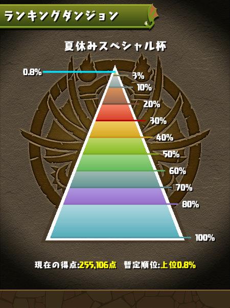 夏休みスペシャル杯 0.8%にランクイン