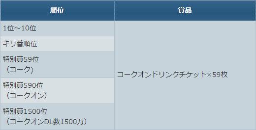 「コークオン」杯【チーム合計★40以下】賞品