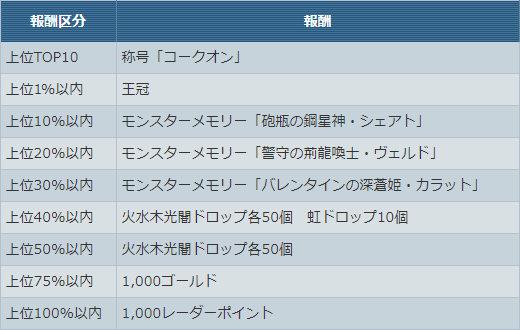「コークオン」杯【チーム合計★40以下】ゲーム内報酬