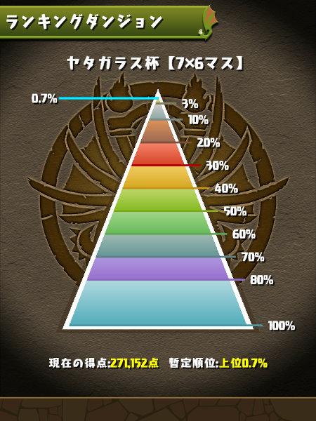 ヤタガラス杯 0.7%にランクイン
