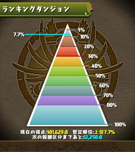 鎧騎士杯 7.7%にランクイン