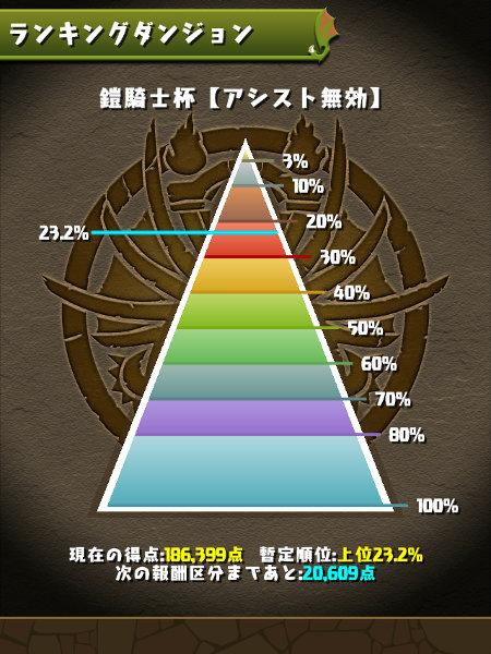 鎧騎士杯 21%にランクイン