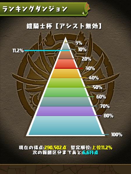 鎧騎士杯 11%にランクイン