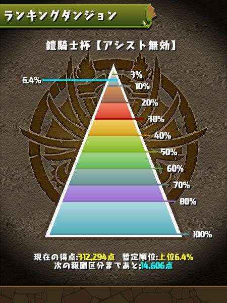 鎧騎士杯 6%にランクイン