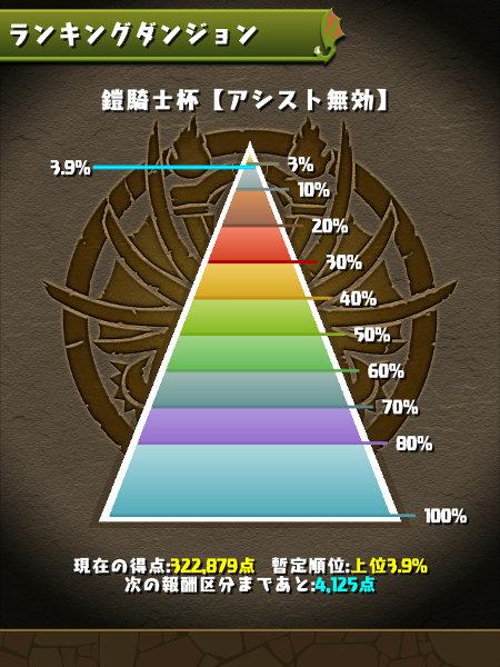 鎧騎士杯 3.9%にランクイン
