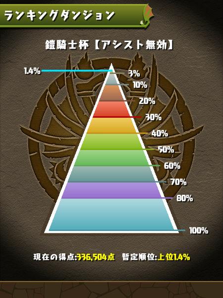 鎧騎士杯 1.4%にランクイン