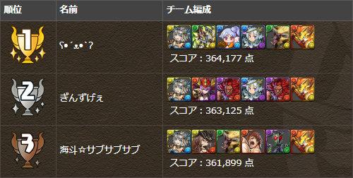 鎧騎士杯 トップ3