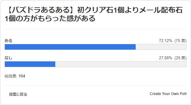 初クリア石1個よりメール配布石1個の方がもらった感がある 投票結果棒グラフ