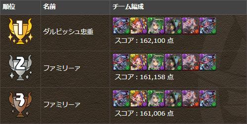 ハロウィンスペシャル トップ3