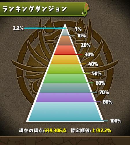 龍楽士杯 2.2%にランクイン