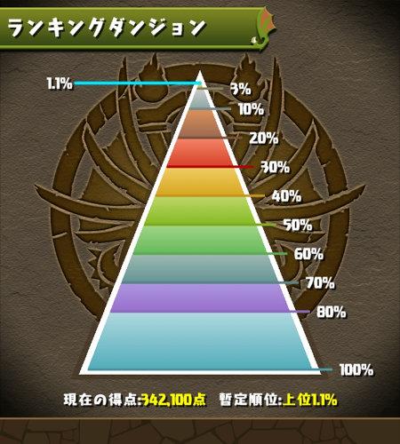 龍楽士杯 1.1%にランクイン