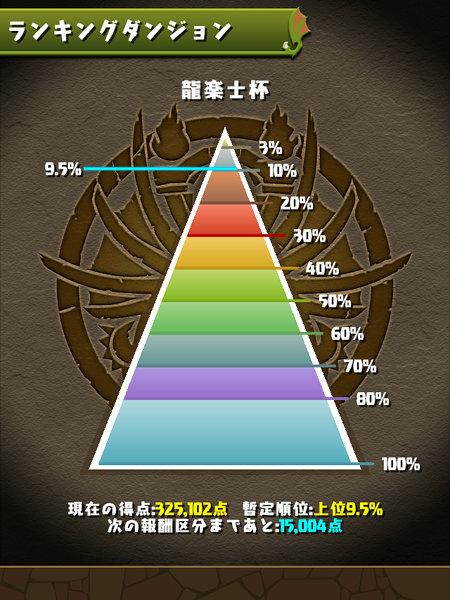 龍楽士杯 9.5%にランクイン