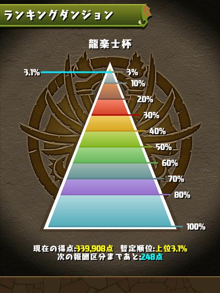 龍楽士杯 3.1%にランクイン