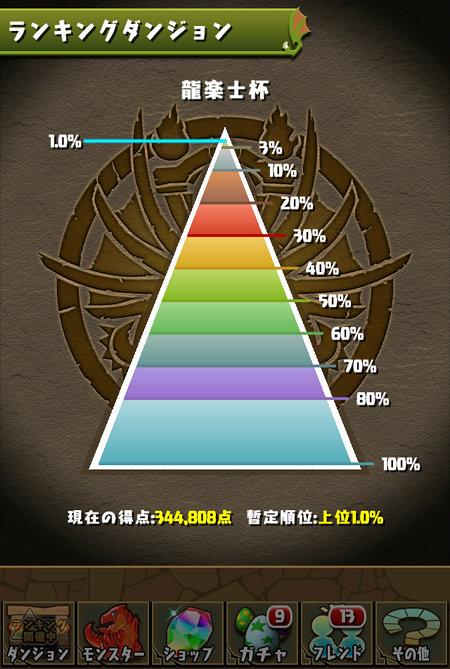 龍楽士杯 1%にランクイン