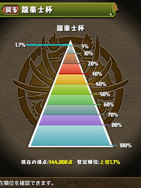 龍楽士杯 1.7%にランクイン