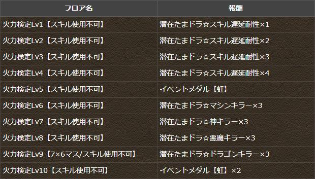 パズドラ検定クエスト・火力編【ノーコン】