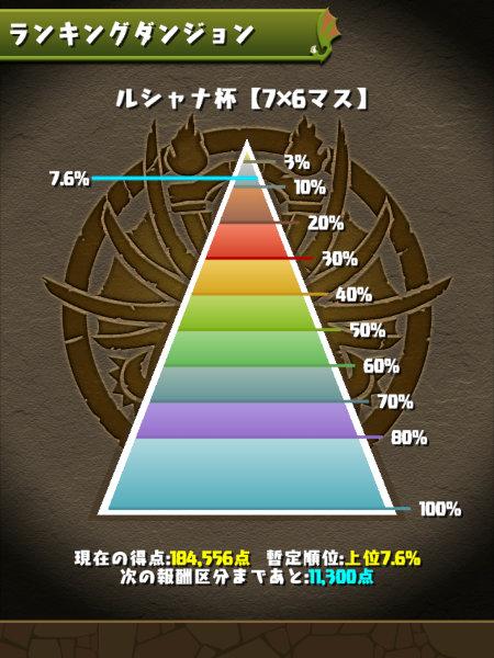 ルシャナ杯 7.6%にランクイン