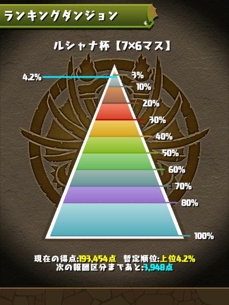ルシャナ杯 4.2%にランクイン