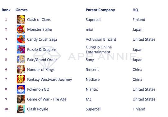 過去10年間の世界ゲーム収益ランキングトップ10にパズドラがランクイン!