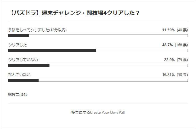 週末チャレンジ・闘技場4クリアした? 投票結果棒グラフ