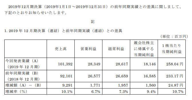 2019年12月期決算報告書