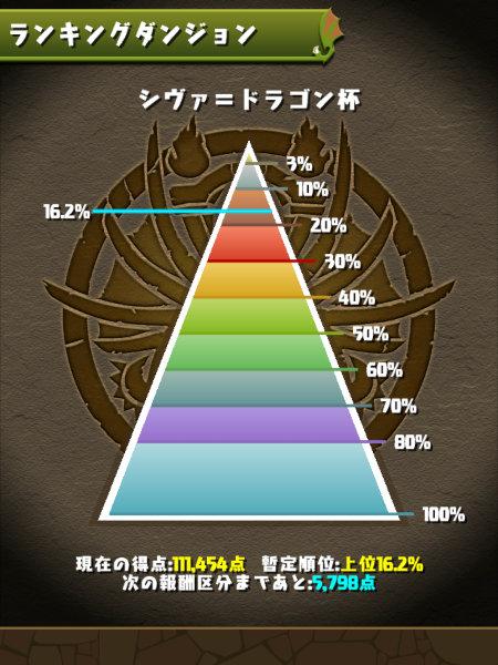 シヴァ=ドラゴン杯 16%にランクイン
