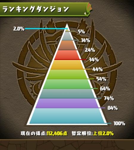 5400万DL杯 2.0%にランクイン