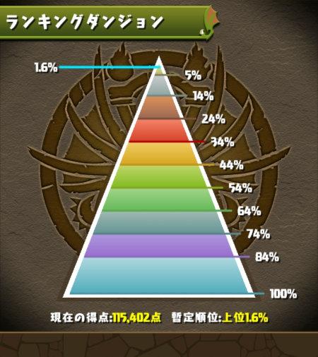 5400万DL杯 1.6%にランクイン