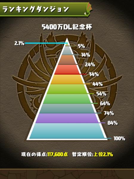 5400万DL記念杯 2.1%にランクイン