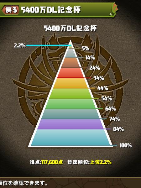 5400万DL記念杯 2.2%にランクイン